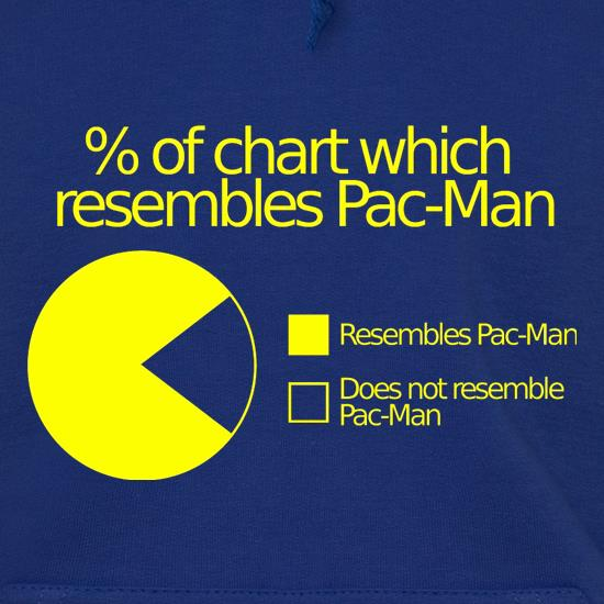 Pac-man Pie Chart Hoodies