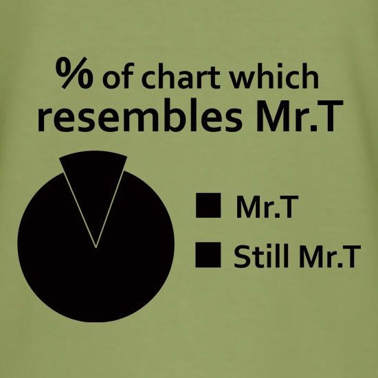 Mr.T Pie Chart t shirt